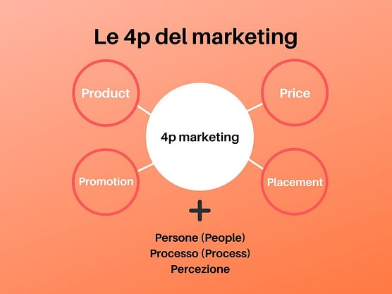 Le 4 p del marketing, marketing mix