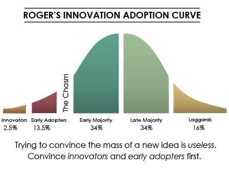 Rogers Adoption Curve 1